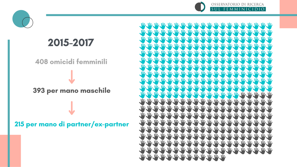 Intimate partner femicides