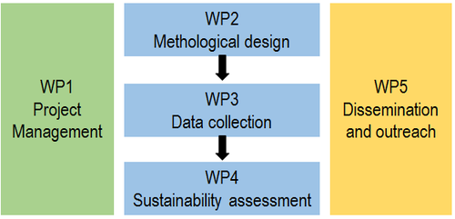 The project includes 5 work packages: WP1 - project management, WP2 - methodological design, WP3 - data collection, WP4 - sustainability assessment, and WP5 - dissemination and outreach.